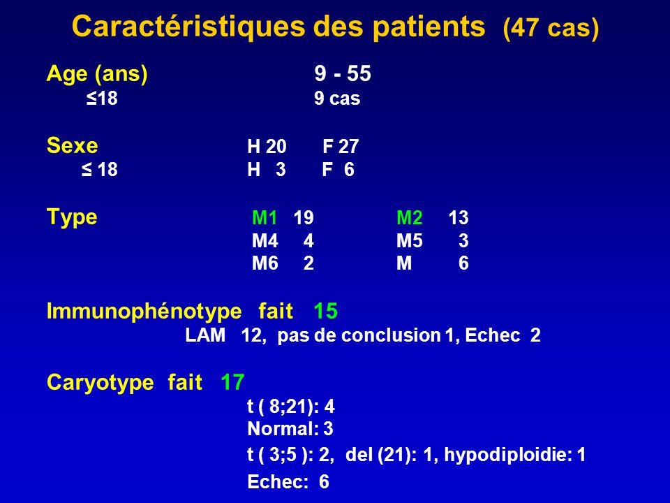 Caractéristiques des patients (47 cas) Age (ans) 9 - 55 18 9 cas Sexe H 20 F 27 18 H 3 F 6 Type M1 19 M213 M4 4 M5 3 M6 2 M 6 Immunophénotype fait 15