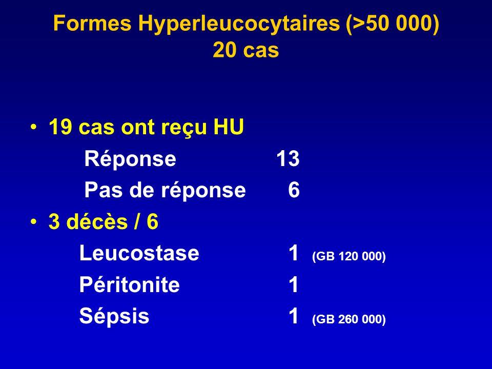 Formes Hyperleucocytaires (>50 000) 20 cas 19 cas ont reçu HU Réponse 13 Pas de réponse 6 3 décès / 6 Leucostase 1 (GB 120 000) Péritonite 1 Sépsis 1