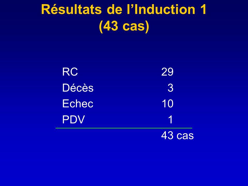 Résultats de lInduction 1 (43 cas) RC29 Décès 3 Echec 10 PDV 1 43 cas
