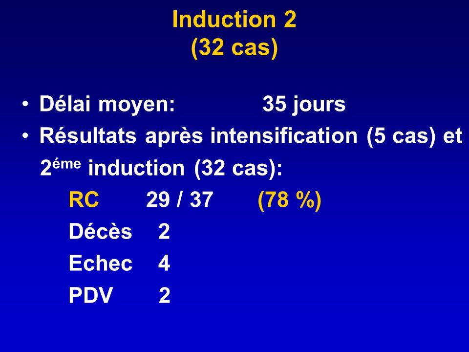 Induction 2 (32 cas) Délai moyen: 35 jours Résultats après intensification (5 cas) et 2 éme induction (32 cas): RC 29 / 37 (78 %) Décès 2 Echec 4 PDV