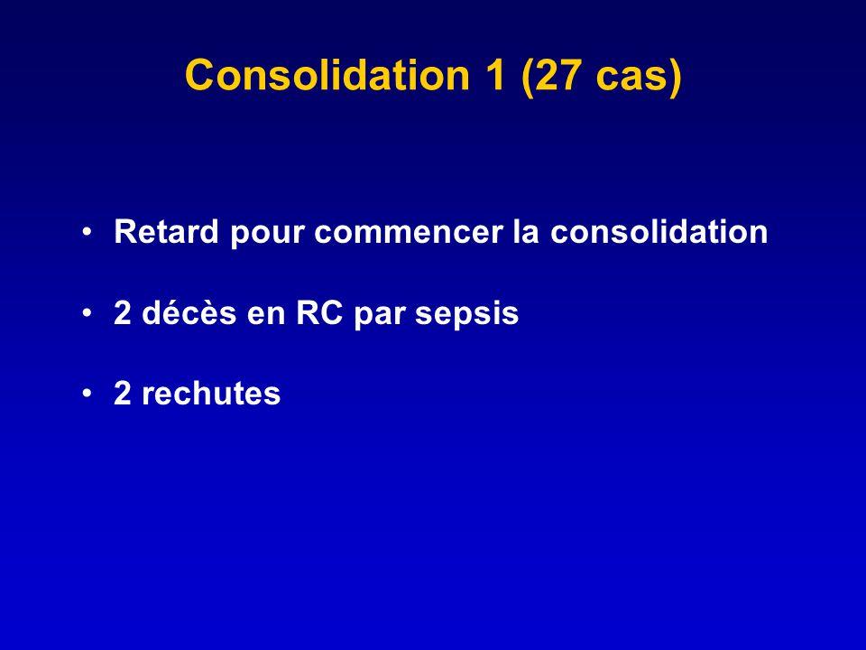Consolidation 1 (27 cas) Retard pour commencer la consolidation 2 décès en RC par sepsis 2 rechutes