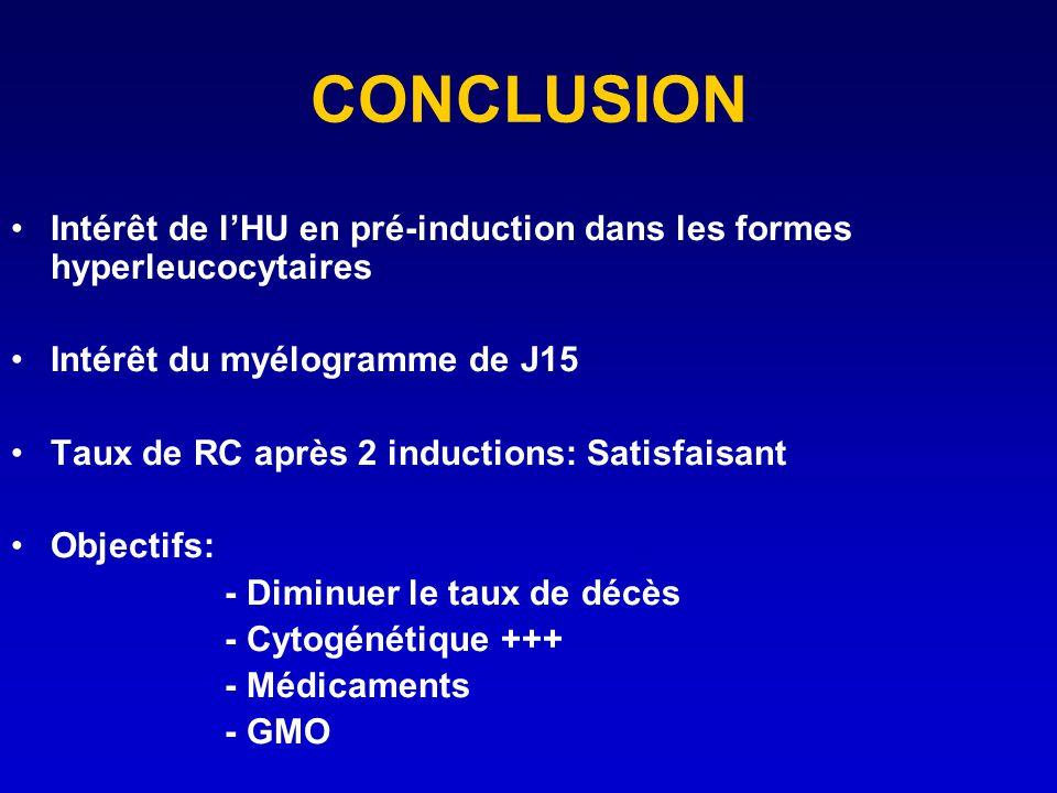 CONCLUSION Intérêt de lHU en pré-induction dans les formes hyperleucocytaires Intérêt du myélogramme de J15 Taux de RC après 2 inductions: Satisfaisan