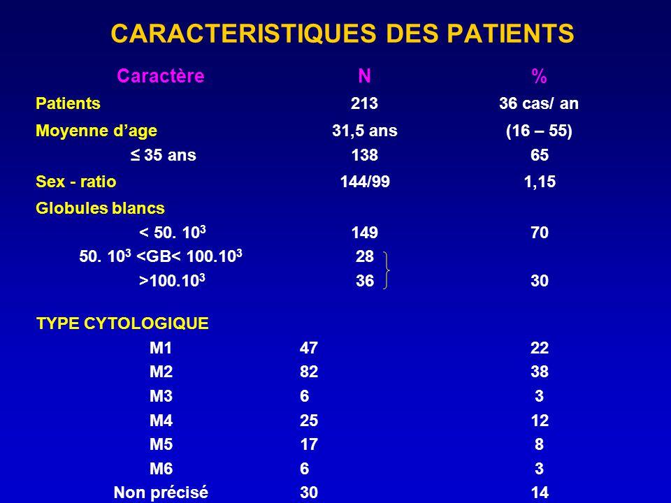 CARACTERISTIQUES DES PATIENTS CaractèreN% Patients21336 cas/ an Moyenne dage 35 ans 31,5 ans 138 (16 – 55) 65 Sex - ratio144/991,15 Globules blancs <