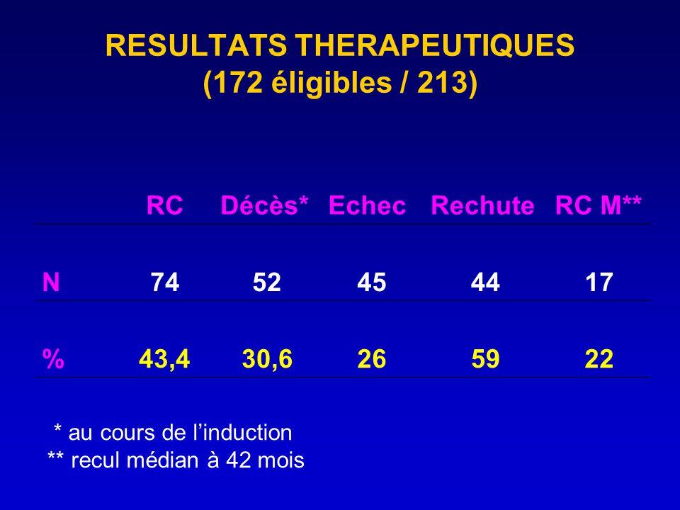 RESULTATS THERAPEUTIQUES (172 éligibles / 213) RCDécès*EchecRechuteRC M** N7452454417 %43,430,6265922 * au cours de linduction ** recul médian à 42 mo
