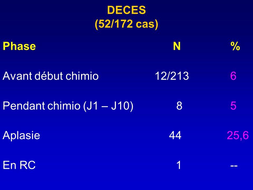 DECES (52/172 cas) Phase N% Avant début chimio 12/2136 Pendant chimio (J1 – J10) 85 Aplasie 44 25,6 En RC 1--