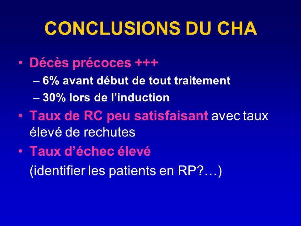 CONCLUSIONS DU CHA Décès précoces +++ –6% avant début de tout traitement –30% lors de linduction Taux de RC peu satisfaisant avec taux élevé de rechut