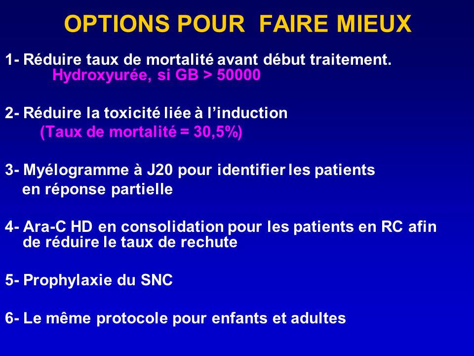 OPTIONS POUR FAIRE MIEUX 1- Réduire taux de mortalité avant début traitement. Hydroxyurée, si GB > 50000 2- Réduire la toxicité liée à linduction (Tau