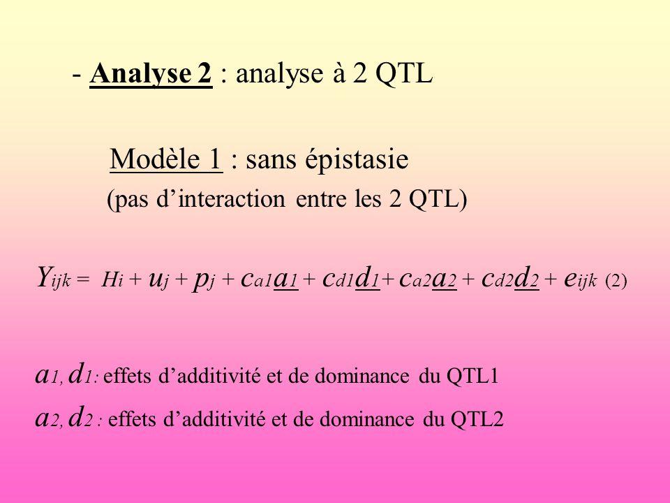 - Analyse 2 : analyse à 2 QTL Modèle 1 : sans épistasie (pas dinteraction entre les 2 QTL) Y ijk = H i + u j + p j + c a1 a 1 + c d1 d 1 + c a2 a 2 +