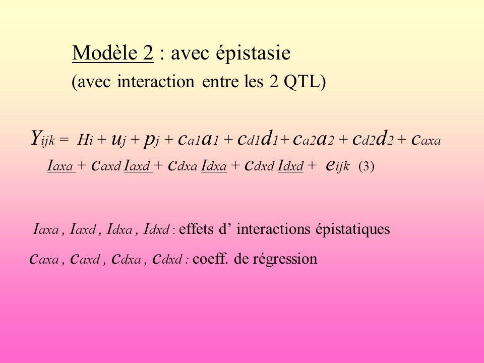 Modèle 2 : avec épistasie (avec interaction entre les 2 QTL) Y ijk = H i + u j + p j + c a1 a 1 + c d1 d 1 + c a2 a 2 + c d2 d 2 + c axa I axa + c axd