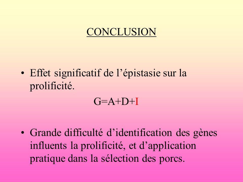 CONCLUSION Effet significatif de lépistasie sur la prolificité. G=A+D+I Grande difficulté didentification des gènes influents la prolificité, et dappl