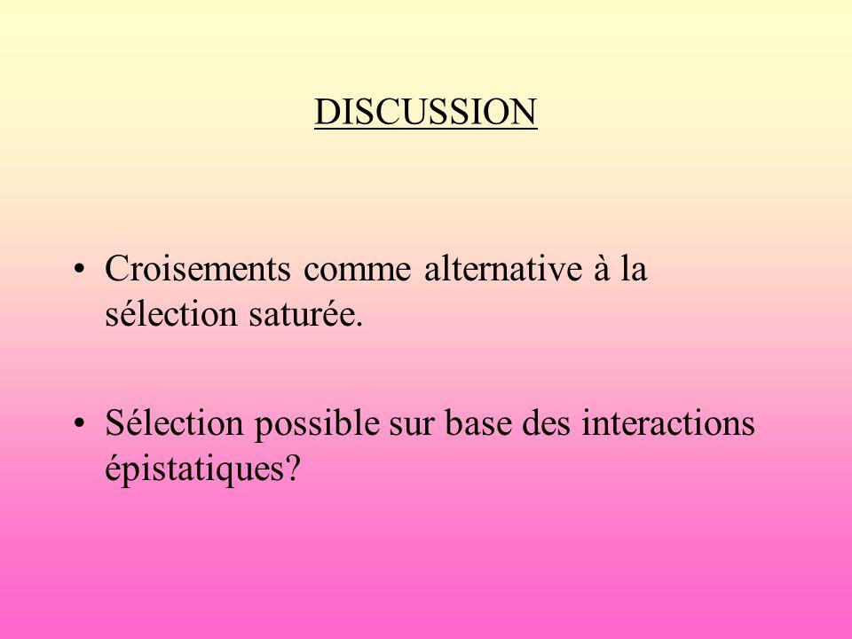 DISCUSSION Croisements comme alternative à la sélection saturée. Sélection possible sur base des interactions épistatiques?