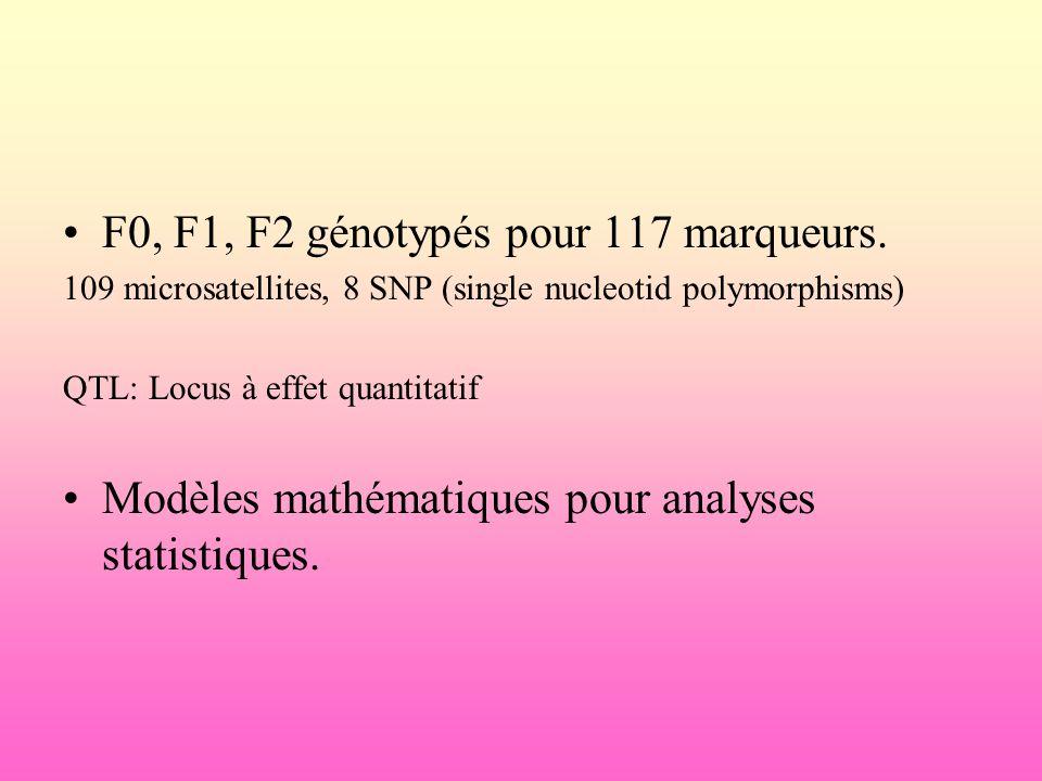 F0, F1, F2 génotypés pour 117 marqueurs. 109 microsatellites, 8 SNP (single nucleotid polymorphisms) QTL: Locus à effet quantitatif Modèles mathématiq