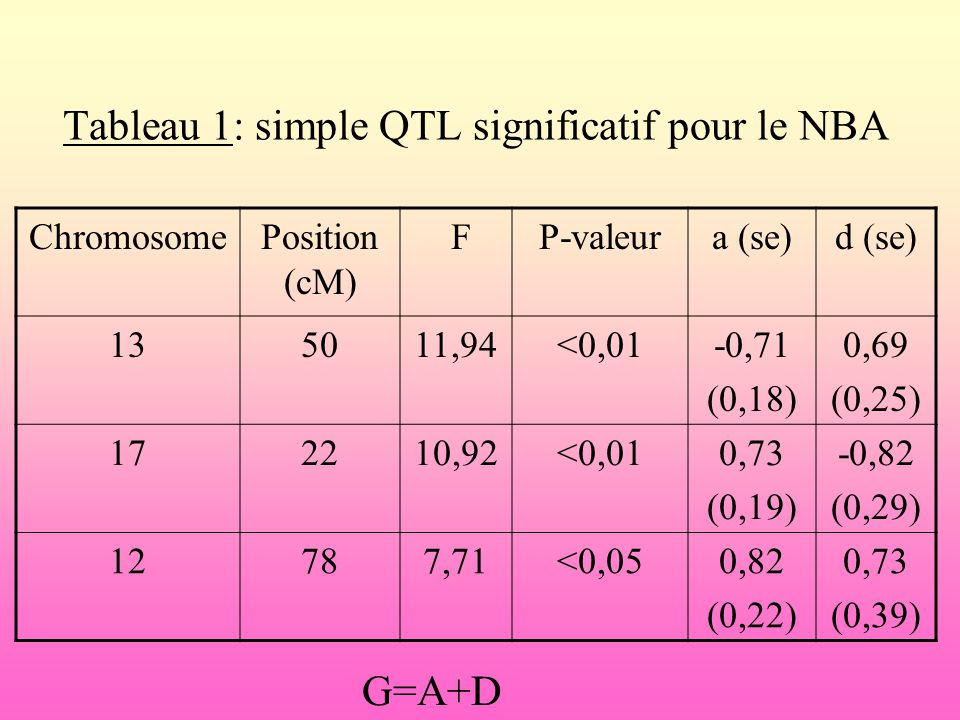 Tableau 1: simple QTL significatif pour le NBA ChromosomePosition (cM) FP-valeura (se)d (se) 135011,94<0,01-0,71 (0,18) 0,69 (0,25) 172210,92<0,010,73