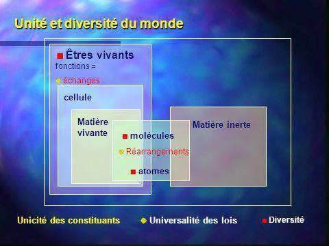 Unité et diversité du monde Êtres vivants fonctions = échanges cellule Matière vivante molécules atomes Matière inerte Réarrangements Unicité des cons
