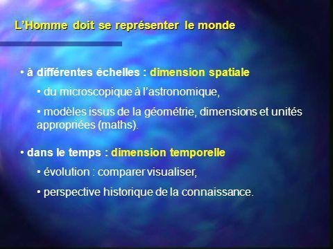 LHomme doit se représenter le monde à différentes échelles : dimension spatiale du microscopique à lastronomique, modèles issus de la géométrie, dimen