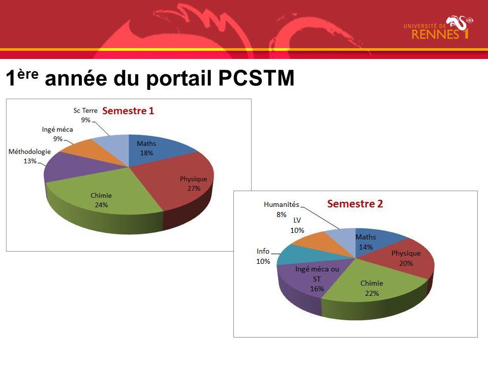 1 ère année du portail PCSTM