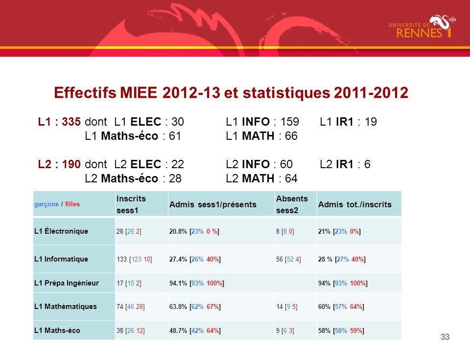 33 Effectifs MIEE 2012-13 et statistiques 2011-2012 L1 : 335 dont L1 ELEC : 30 L1 INFO : 159 L1 IR1 : 19 L1 Maths-éco : 61 L1 MATH : 66 L2 : 190 dont
