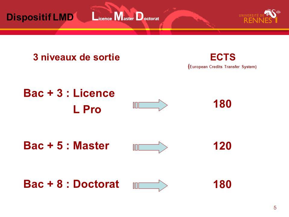 5 L icence M aster D octorat 3 niveaux de sortie ECTS ( European Credits Transfer System) Bac + 3 : Licence L Pro 180 Bac + 8 : Doctorat 180 Bac + 5 : Master 120 Dispositif LMD