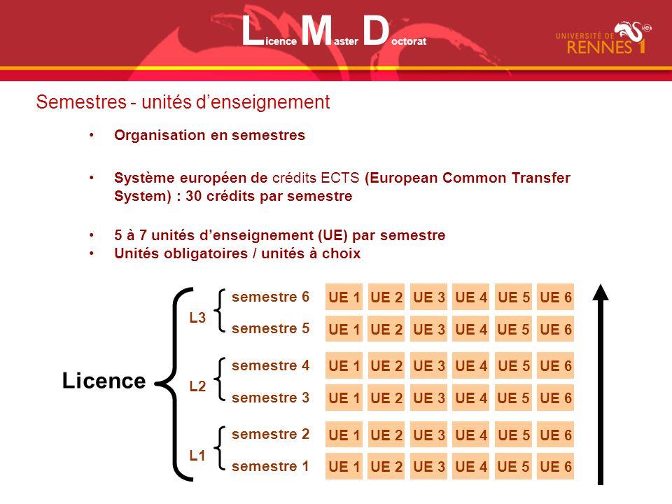 Semestres - unités denseignement Licence UE 1UE 2UE 3UE 4UE 5UE 6 semestre 6 UE 1UE 2UE 3UE 4UE 5UE 6 semestre 5 L3 UE 1UE 2UE 3UE 4UE 5UE 6 semestre