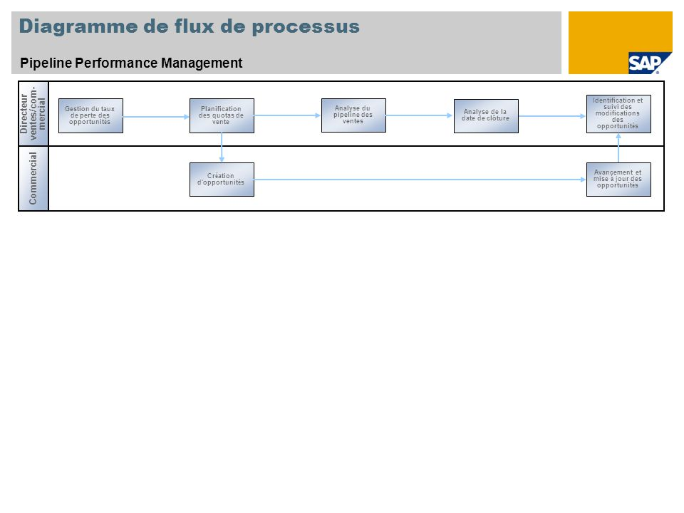 Diagramme de flux de processus Pipeline Performance Management Directeur ventes/com- mercial Commercial Gestion du taux de perte des opportunit é s An