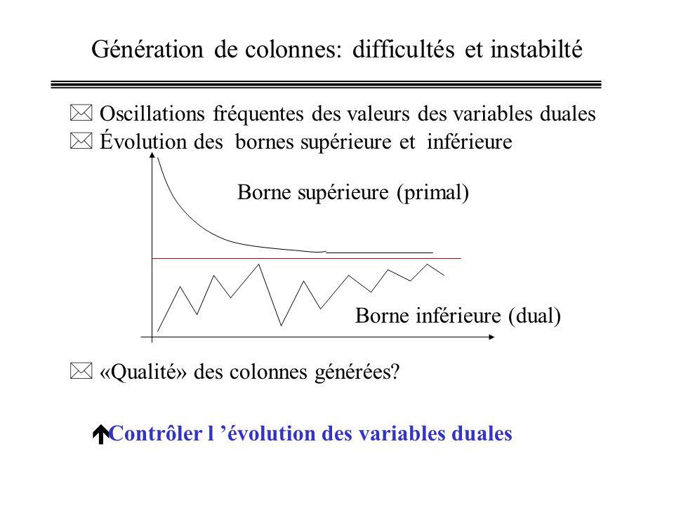 Génération de colonnes: difficultés et instabilté * Oscillations fréquentes des valeurs des variables duales * Évolution des bornes supérieure et inférieure Borne supérieure (primal) Borne inférieure (dual) * «Qualité» des colonnes générées.
