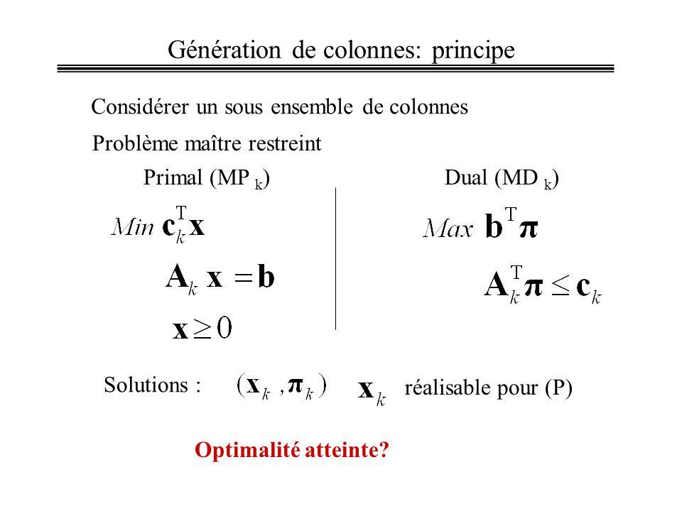 Primal (MP k )Dual (MD k ) Génération de colonnes: principe Considérer un sous ensemble de colonnes Problème maître restreint Solutions : réalisable pour (P) Optimalité atteinte?