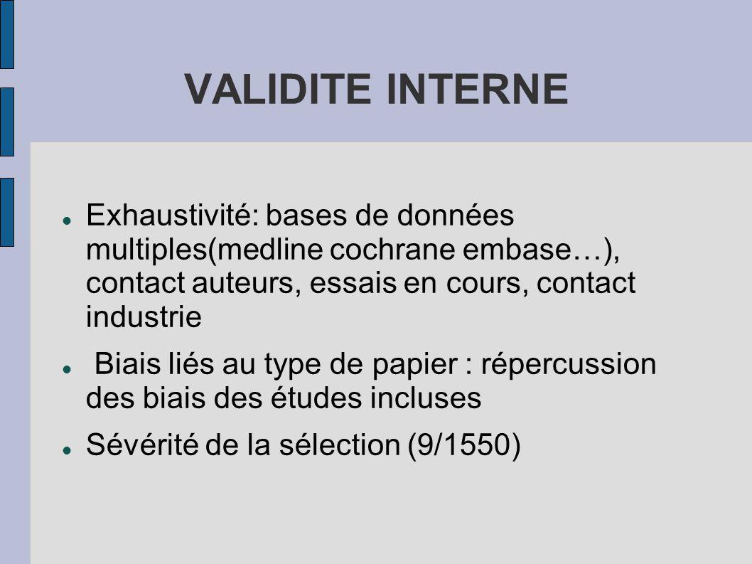 VALIDITE INTERNE Exhaustivité: bases de données multiples(medline cochrane embase…), contact auteurs, essais en cours, contact industrie Biais liés au type de papier : répercussion des biais des études incluses Sévérité de la sélection (9/1550)