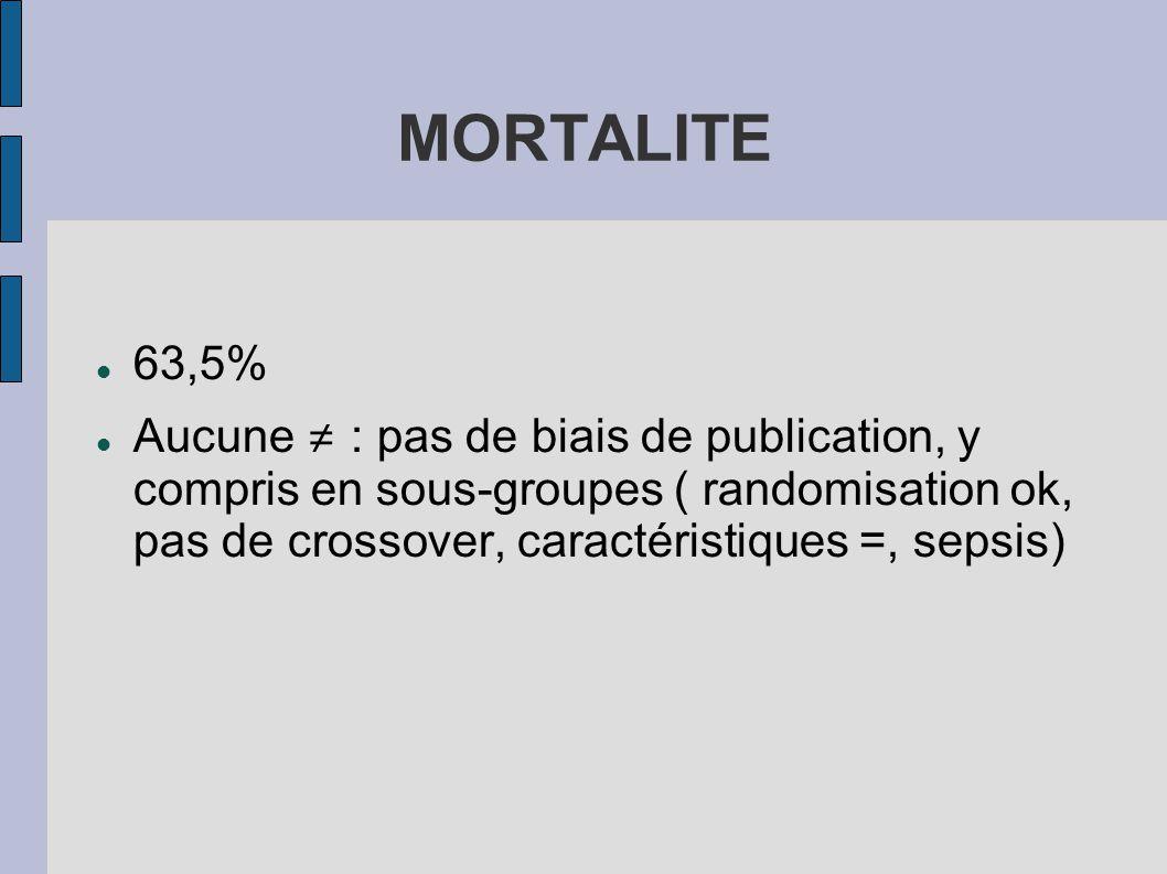 MORTALITE 63,5% Aucune : pas de biais de publication, y compris en sous-groupes ( randomisation ok, pas de crossover, caractéristiques =, sepsis)