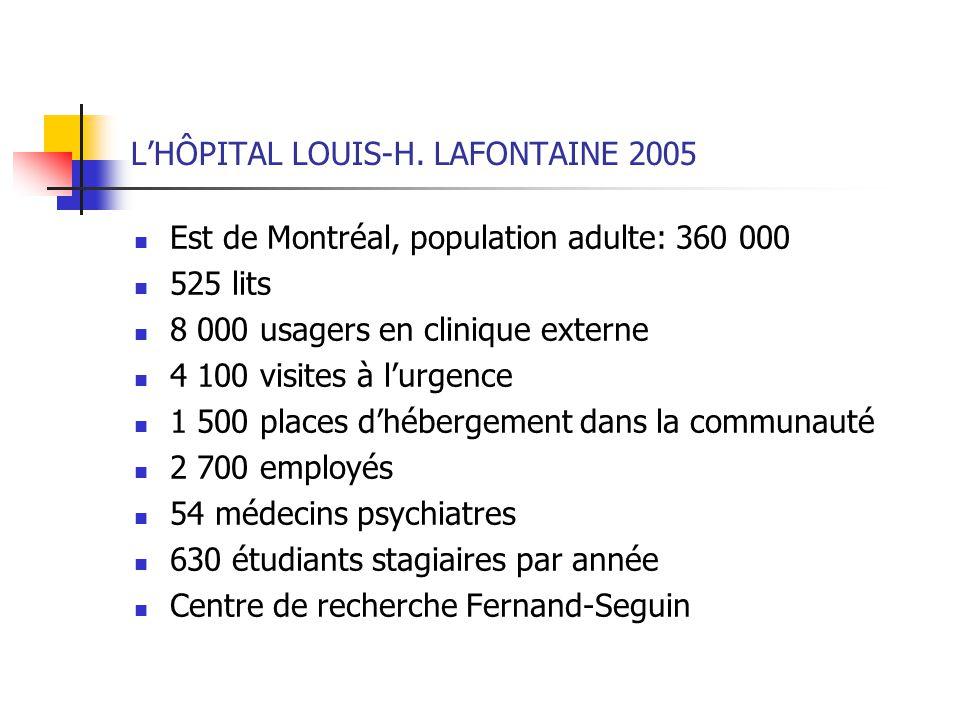 LHÔPITAL LOUIS-H. LAFONTAINE 2005 Est de Montréal, population adulte: 360 000 525 lits 8 000 usagers en clinique externe 4 100 visites à lurgence 1 50