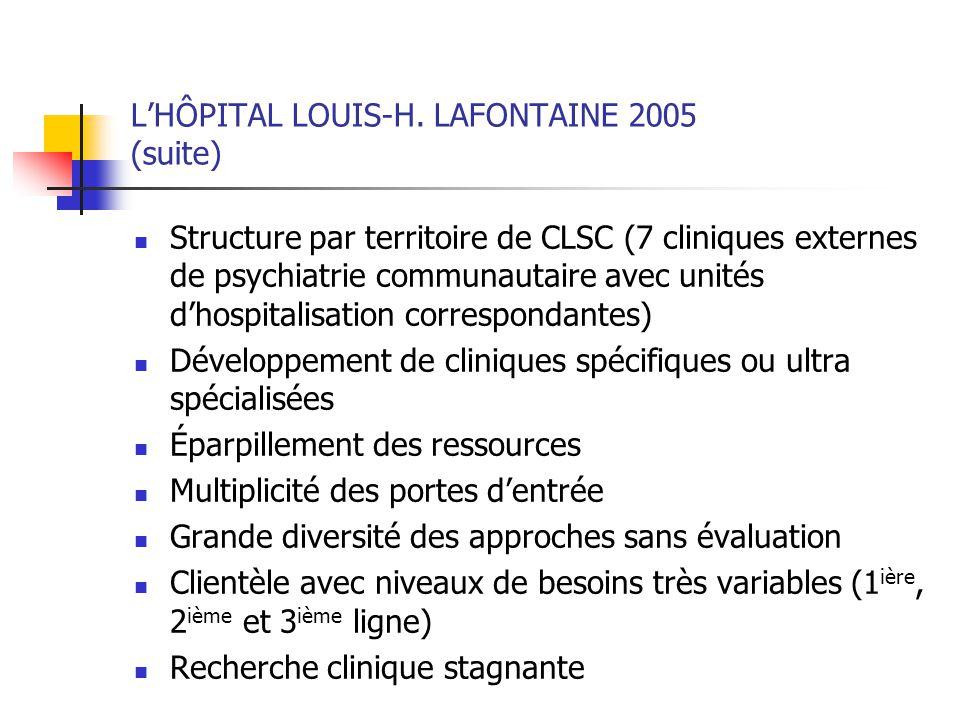 LHÔPITAL LOUIS-H. LAFONTAINE 2005 (suite) Structure par territoire de CLSC (7 cliniques externes de psychiatrie communautaire avec unités dhospitalisa