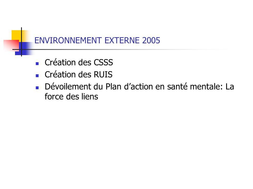 ENVIRONNEMENT EXTERNE 2005 Création des CSSS Création des RUIS Dévoilement du Plan daction en santé mentale: La force des liens