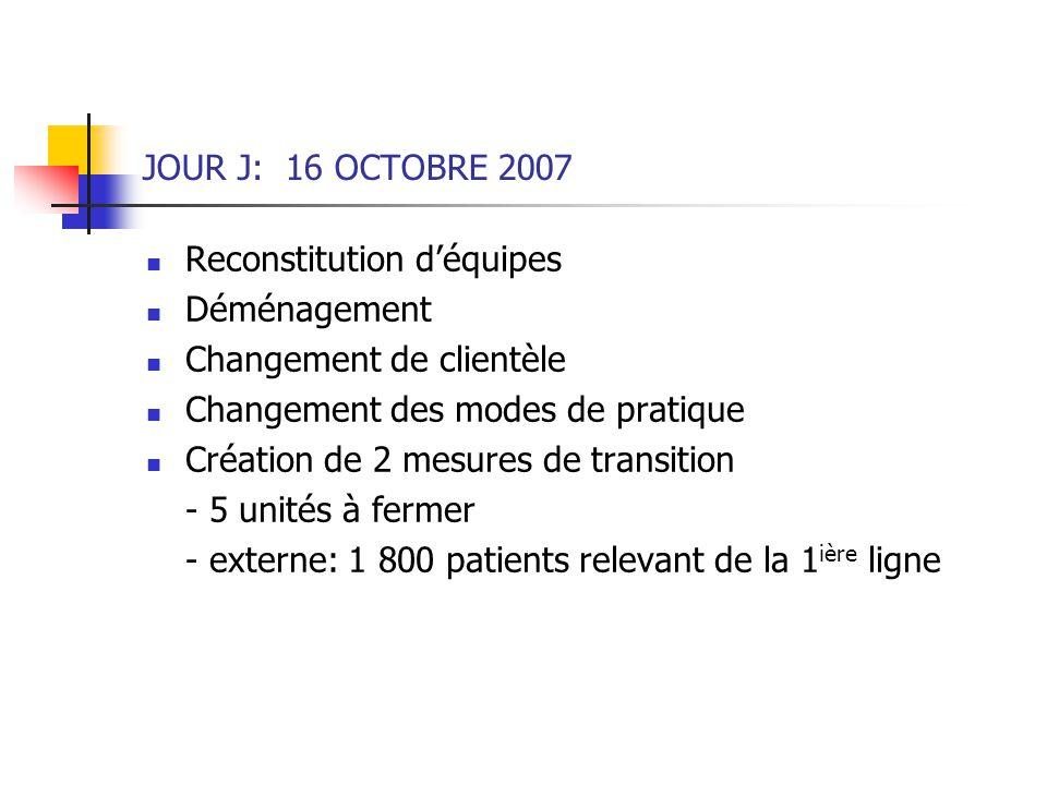 JOUR J: 16 OCTOBRE 2007 Reconstitution déquipes Déménagement Changement de clientèle Changement des modes de pratique Création de 2 mesures de transit