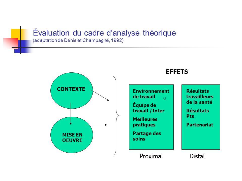 Évaluation du cadre danalyse théorique (adaptation de Denis et Champagne, 1992 ) CONTEXT EFFECTS ProximalDistal Résultats travailleurs de la santé Rés