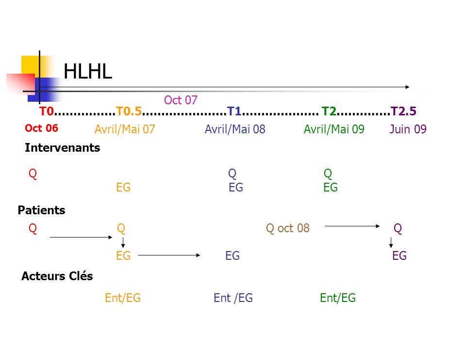 HLHL T0…………….T0.5………………….T1……………….. T2………..…T2.5 Q Q Q EG EG EG Intervenants Patients Q Q Q oct 08 Q EG EG EG Acteurs Clés Ent/EG Ent /EG Ent/EG Oct 0
