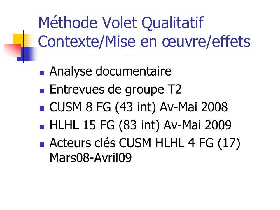 Méthode Volet Qualitatif Contexte/Mise en œuvre/effets Analyse documentaire Entrevues de groupe T2 CUSM 8 FG (43 int) Av-Mai 2008 HLHL 15 FG (83 int)