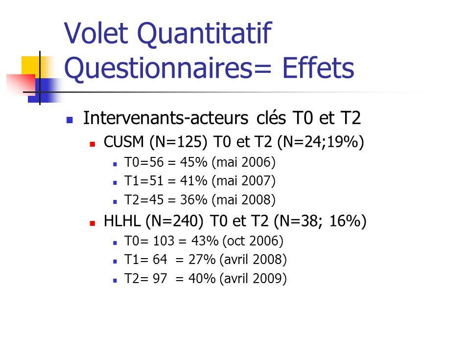 Volet Quantitatif Questionnaires= Effets Intervenants-acteurs clés T0 et T2 CUSM (N=125) T0 et T2 (N=24;19%) T0=56 = 45% (mai 2006) T1=51 = 41% (mai 2