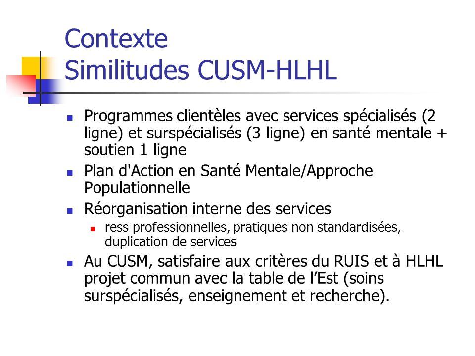 Contexte Similitudes CUSM-HLHL Programmes clientèles avec services spécialisés (2 ligne) et surspécialisés (3 ligne) en santé mentale + soutien 1 lign
