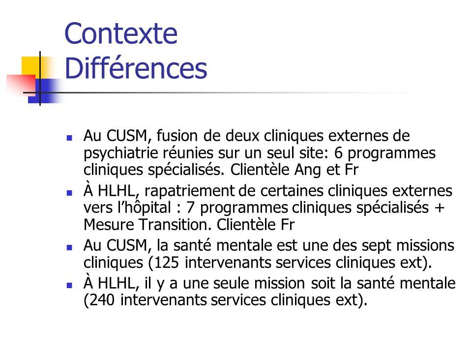 Contexte Différences Au CUSM, fusion de deux cliniques externes de psychiatrie réunies sur un seul site: 6 programmes cliniques spécialisés. Clientèle