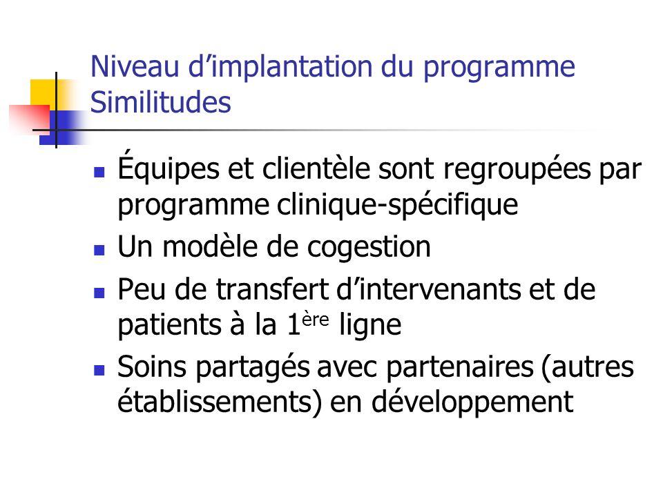 Niveau dimplantation du programme Similitudes Équipes et clientèle sont regroupées par programme clinique-spécifique Un modèle de cogestion Peu de tra