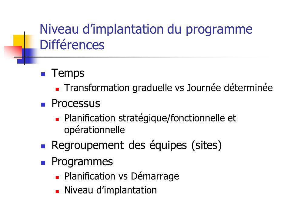Niveau dimplantation du programme Différences Temps Transformation graduelle vs Journée déterminée Processus Planification stratégique/fonctionnelle e