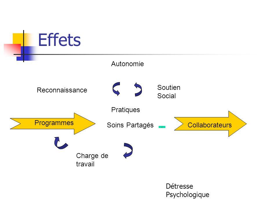 Effets Reconnaissance Pratiques Soutien Social Programmes CollaborateursSoins Partagés Charge de travail Autonomie Détresse Psychologique