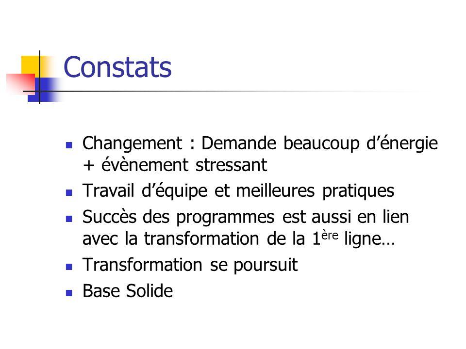 Constats Changement : Demande beaucoup dénergie + évènement stressant Travail déquipe et meilleures pratiques Succès des programmes est aussi en lien