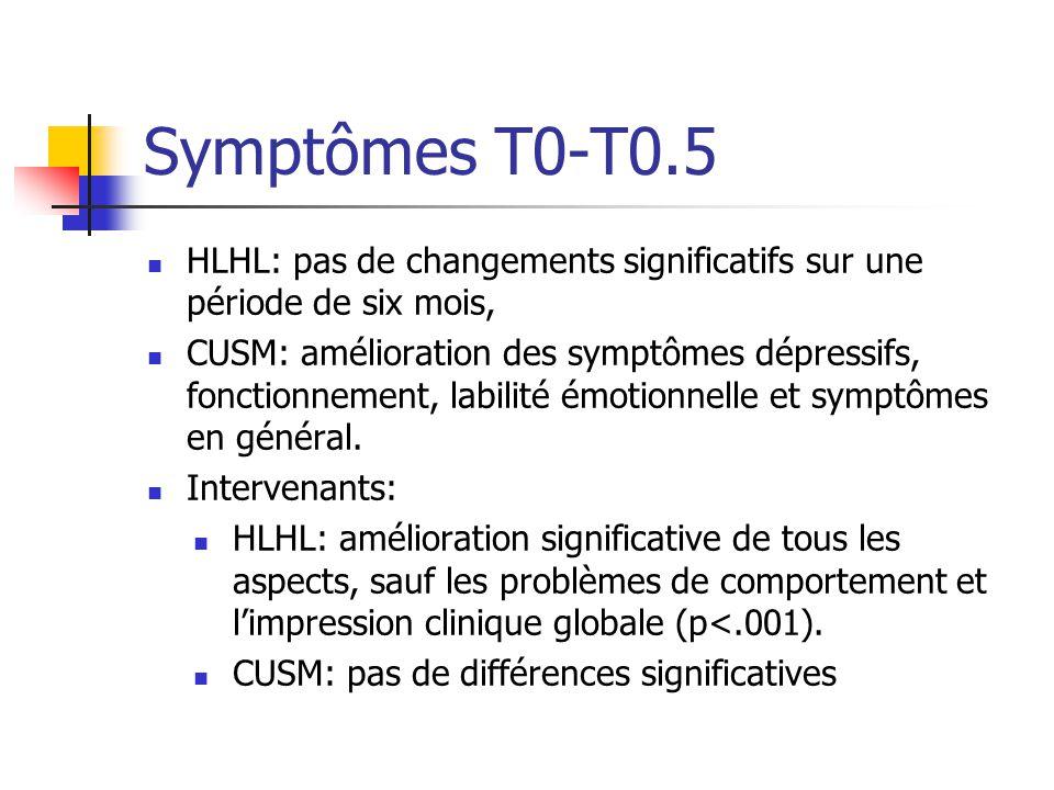 Symptômes T0-T0.5 HLHL: pas de changements significatifs sur une période de six mois, CUSM: amélioration des symptômes dépressifs, fonctionnement, lab