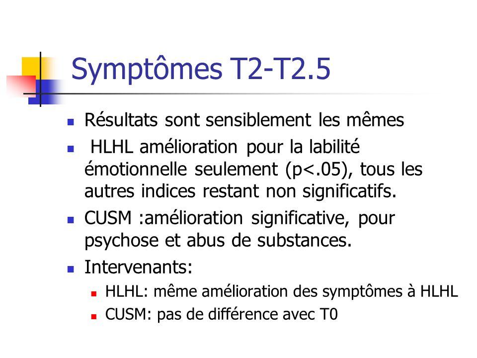 Symptômes T2-T2.5 Résultats sont sensiblement les mêmes HLHL amélioration pour la labilité émotionnelle seulement (p<.05), tous les autres indices res