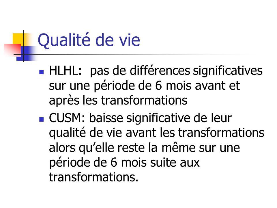 Qualité de vie HLHL: pas de différences significatives sur une période de 6 mois avant et après les transformations CUSM: baisse significative de leur