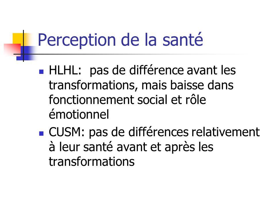Perception de la santé HLHL: pas de différence avant les transformations, mais baisse dans fonctionnement social et rôle émotionnel CUSM: pas de diffé