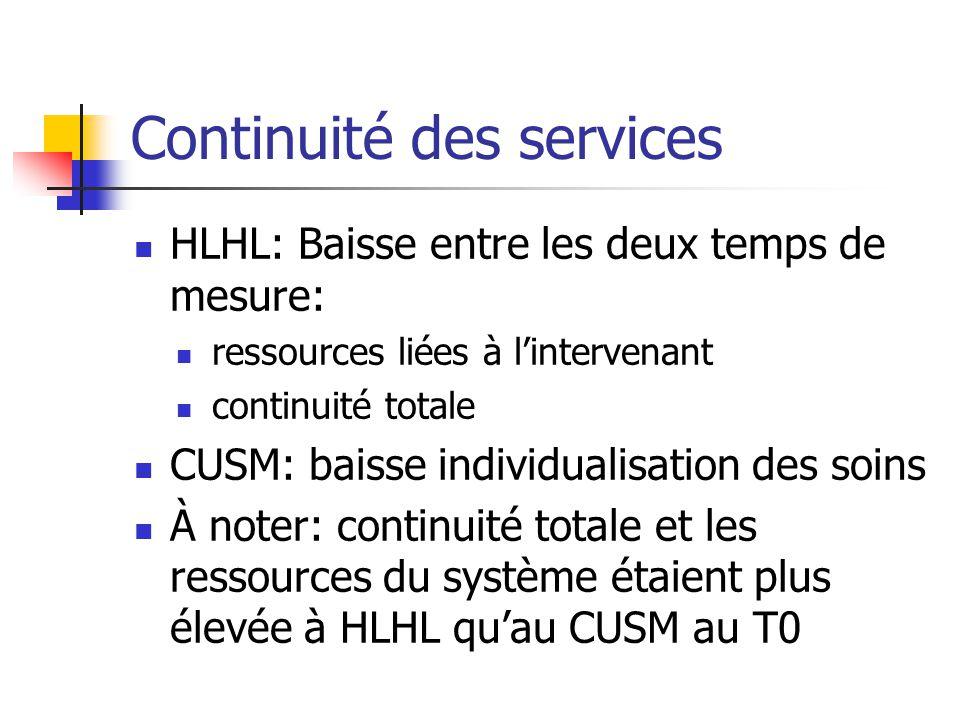 Continuité des services HLHL: Baisse entre les deux temps de mesure: ressources liées à lintervenant continuité totale CUSM: baisse individualisation
