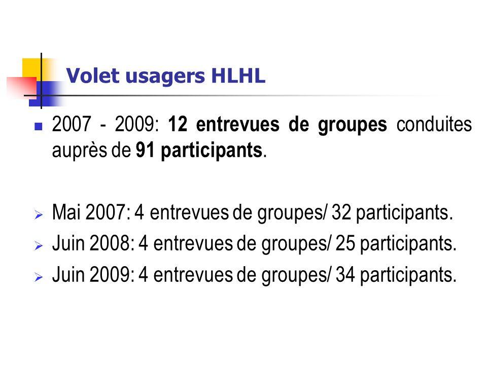 Volet usagers HLHL 2007 - 2009: 12 entrevues de groupes conduites auprès de 91 participants. Mai 2007: 4 entrevues de groupes/ 32 participants. Juin 2