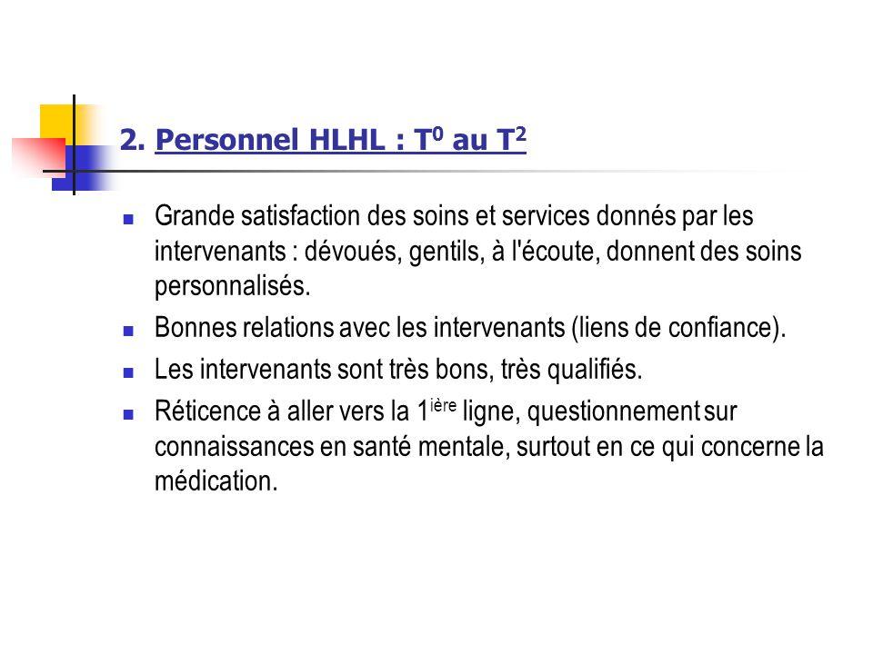 2. Personnel HLHL : T 0 au T 2 Grande satisfaction des soins et services donnés par les intervenants : dévoués, gentils, à l'écoute, donnent des soins