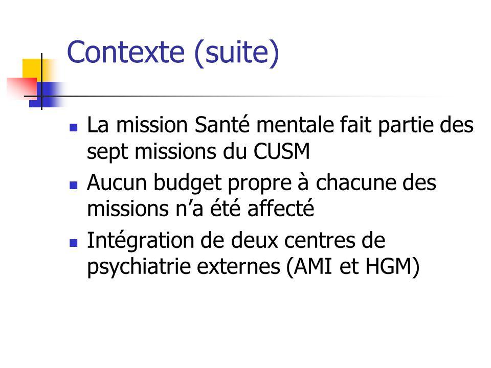 Contexte (suite) La mission Santé mentale fait partie des sept missions du CUSM Aucun budget propre à chacune des missions na été affecté Intégration